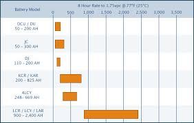 Battery C Rating Chart C D Rating Chart