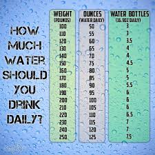 Water Intake By Weight Chart This Should Put Lot Of Doubts To Rest Water Facts Health