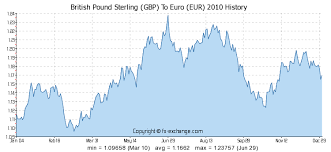 British Pound Sterling Gbp To Euro Eur Currency Exchange
