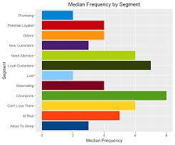 Customer Segmentation Using Rfm Analysis R Bloggers