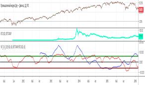 Dji Chart Dow Jones Index Chart Dji Quote Indicators And Signals