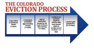 Colorado Foreclosure Timeline Denver Short Saledenver