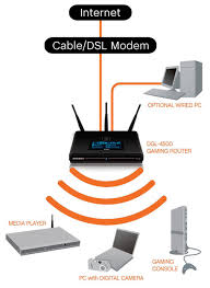 wireless installation dlink products configuration and wifi network diagram at Digital Home Network Diagram