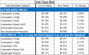 First Class Postage Rate Chart Scholarships For Juniors Class Of 2019 First Class Mail Rates
