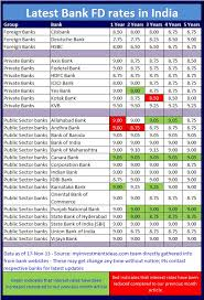 Yes Bank Fd Rate Of Interest Yes Bank Fd Rates Yes Bank