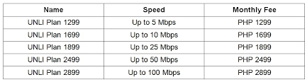 fastest internet providers in