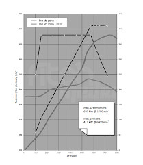 analysis f bmw m s engine power delivery official f10m5 torque curve2