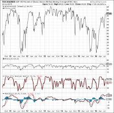 Stock Charts With Indicators Best Stock Market Indicator Update Dshort Advisor