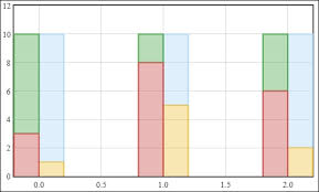 Creating Stacked Charts Must Know Instant Jquery Flot