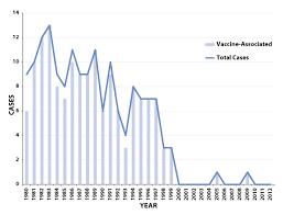 Polio Vaccine Chart Surveillance Manual Polio Vaccine Preventable Diseases Cdc