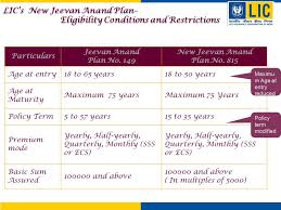 36 Rare Lic New Jeevan Anand Premium Chart