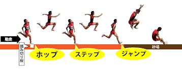 「三段跳び」の画像検索結果