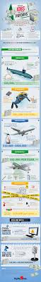 Odd Jobs With Surprisingly High Salaries Infographic