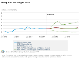 Natural Gas Short Term Energy Outlook Onyx Power Gas