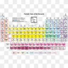 Periodic Table Of Elements Density Chart Element Density Chart Of Elements The Periodic Table Tabla