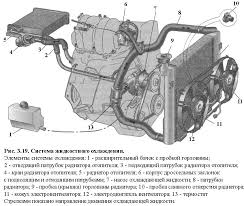 Двигатель внутреннего сгорания Устройство Работа Обслуживание Общее устройство жидкостной системы охлаждения показано на рис 3 19