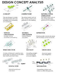 Next Generation Green Building Competition Nic Chin Partners