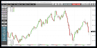Crude Oil Continues To Slip Is It Getting To The Buy Zone