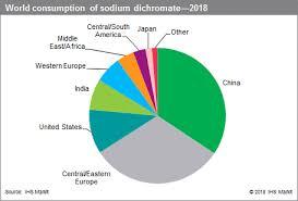 Chromium Prices Chart Chromium Compounds Inorganic Chemical Economics Handbook