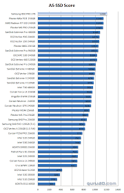 Samsung 850 Pro Ssd Review Ssd Performance As Ssd Benchmark