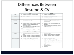 what does cv mean in resume resumed meaning new resume format and samples  us what does