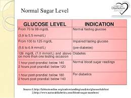 Blood Sugar Glucose Chart Blood Sugar Flow Charts