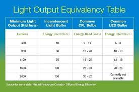 Energy Saving Light Bulbs Comparison Chart Efficiency Of Light Bulbs Uxoyzltv Info