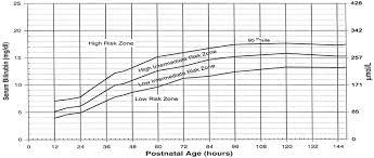 Bilirubin Assessment Chart Reference American Academy Of