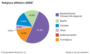 Taiwan Religion Pie Chart Singapore The People Britannica