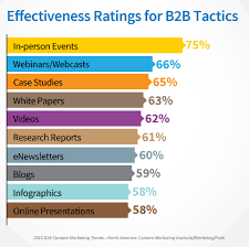Case Study as a B B Content Marketing Tactic   Pros  Cons   Best