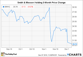 Smith And Wesson Stock Chart How Risky Is Smith Wesson Holding Corp The Motley Fool