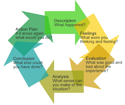 reflection and reflective practice pearson portfolio reflective model for art and design teaching gibbs