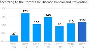 Flu Deaths By Year Chart Harsh Flu Season Has Finally Passed Its Peak But Remains Deadly