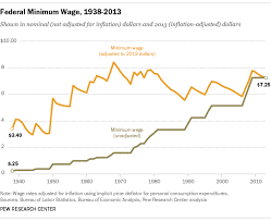 list of minimum wage jobs who makes minimum wage pew research center