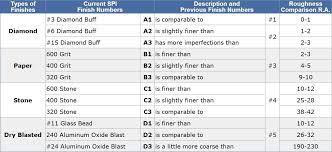 Ra Finish Chart Spi Surface Finish Chart Spi Surface Finish