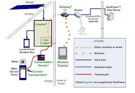 solar faq discounts deals pv roi analysis photovoltaic lease some information on sunpower s offering sunpower monitoring installation diagram