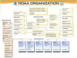 Noaa Org Chart Daniel Fitzgerald National Oceanic And Atmospheric