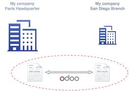 How To Setup A Multi Company Sale Purchase Flow Odoo 9 0