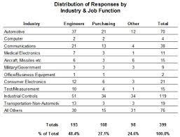 customer service satisfaction survey examples 2013 european customer satisfaction survey results connector supplier