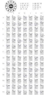 Made This Cheat Sheet To Help Teach Myself Guitar Thought