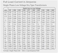 Circuit Breaker And Wire Size Chart Wire Gauge Best Examples Of Charts