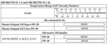 Mazda 2 Engine Oil Owner Maintenance Maintenance And