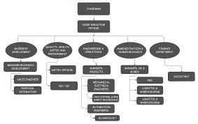 Syscon Organizational Chart