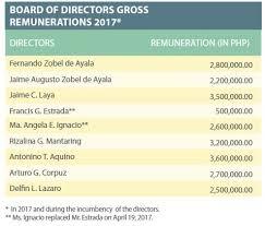 2017 Bod Remuneration Ayala Land Investor Relations