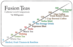 Green Tea Caffeine Vs Coffee Chart Pin On Hot Beverages Tea Party