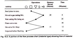 Process Charts In Operations Management Operation Process And Flow Process Chart With Diagram
