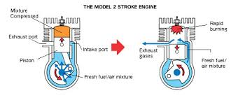 how rc planes 2 stroke engine works rookie rc flyer a simple explanation of how a model 2 stroke engine works