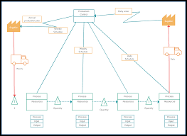 value stream mapping templates to quickly analyze your workflows value stream map template production control