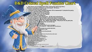 D D Critical Spell Fumble Chart Gamemasters Com