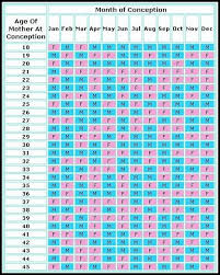Chinese Baby Gender Predictor Chart 2017 This Chinese Gender Predicting Chart Really Works For Babies